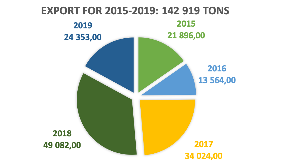 export for 2015-2019